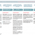 Roadmap to ending child immigration detention: Milestones to include in the Global Compacts